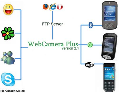 Ateksoft WebCamera Plus - 2.1.1.
